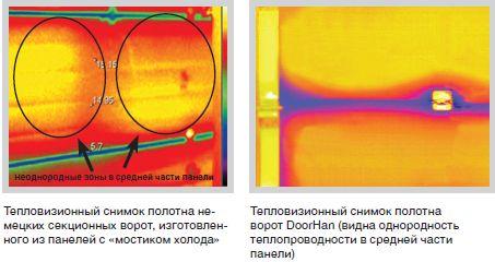 Тепловизионный снимок полотна немецких секционных ворот, изготовленного из панелей с «мостиком холода» (слева)                                              Тепловизионный снимок полотна ворот DoorHan (видна однородность теплопроводности в средней части панели) (справа)