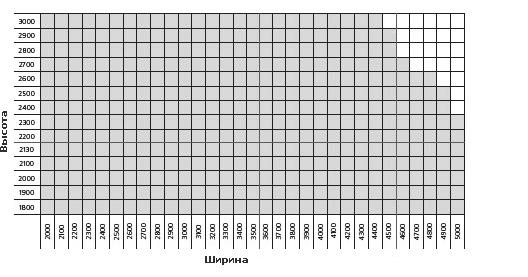 Возможные размеры секционных гаражных ворот серии RSD02