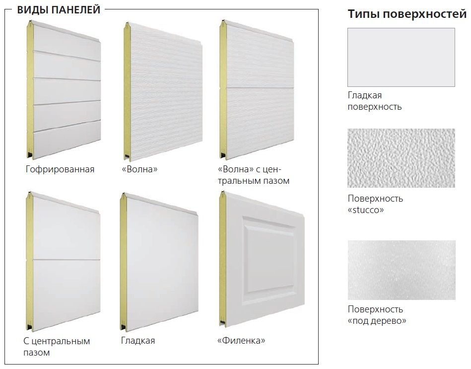 Виды и типы панелей секционные ворота Doorhan