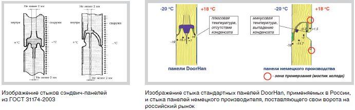 Изображение стыков сэндвич-панелей из ГОСТ 31174-2003 (слева)                             Изображение стыка стандартных панелей DoorHan, применяемых в России, и стыка панелей немецкого производителя, поставляющего свои ворота на российский рынок (справа)