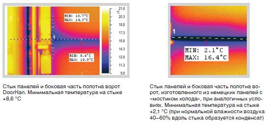 Стык панелей и боковая часть полотна ворот DoorHan. Минимальная температура на стыке +8,6 °С (слева)           Стык панелей и боковая часть полотна ворот, изготовленного из немецких панелей с «мостиком холода», при аналогичных условиях. Минимальная температура на стыке +2,1 °С (при нормальной влажности воздуха 40–60% вдоль стыка образуется конденсат) (справа)